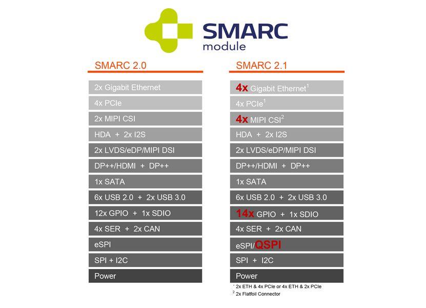 SGET、組込みビジョン、エッジ向けに高度な接続性を実現する新規格SMARC 2.1を採択―congatecが発表