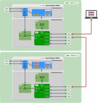 IoT時代に求められるネットワークマルチポートTSNが実現できるFPGAキット