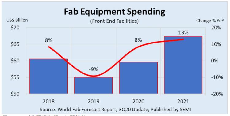 COVID-19が半導体ファブ装置への投資増を牽引、SEMI World Fab Forecastレポートで明らかに
