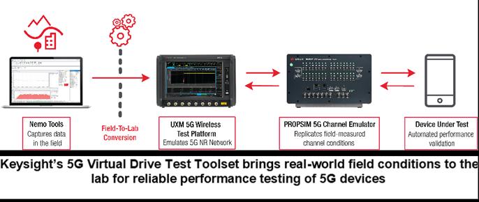 キーサイトがラボ環境でデバイスメーカーによる5Gエンドユーザーエクスペリエンスの評価を可能に