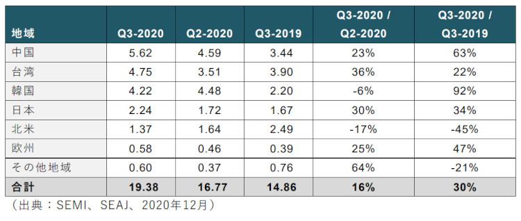 SEMI(米国カリフォルニア州ミルピタス)は、12月2日(米国時間)、半導体製造装置(新品)の2020年第3四半期世界総販売額が、194億ドルとなったことを発表しました。これは前期比で16%増、前年同期比では30%増となります。 このデータの詳細は、SEMIが発行する世界半導体製造装置市場統計(WWSEMS:Worldwide Semiconductor Equipment Market Statistics)で提供されます。    WWSEMSは、SEMIと一般社団法人日本半導体製造装置協会(SEAJ)が共同で、合計80社を超えるそれぞれの会員企業から提出されたデータを集計した世界半導体製造装置産業の販売月額の統計レポートです。地域別の四半期装置販売額(10億ドル単位)と前期比および昨年同期比の成長率は次のとおりです。