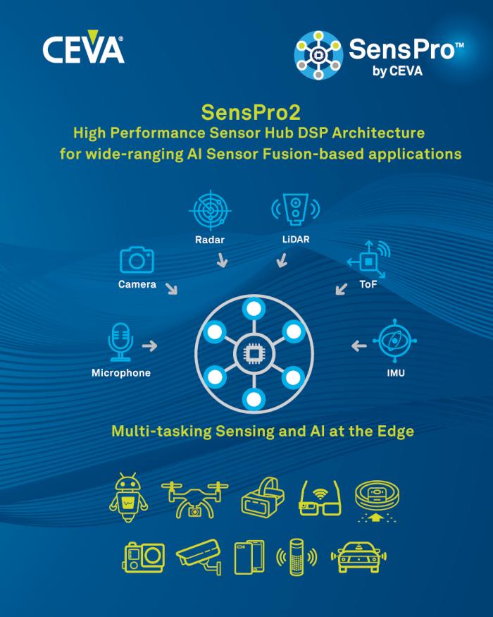 CEVAがスケーラブルな高性能センサハブ向けDSPアーキテクチャ「SensPro」ファミリーの第2世代発売