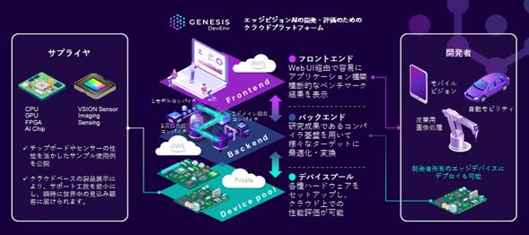 フィックスターズがエッジAIのクラウド開発環境「GENESIS」を販売開始