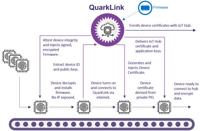 英Crypto Quantiqueの「QuarkLink」IoTセキュリティ・プラットフォームが、あらゆるRoTに対応した高速で包括的な接続性とデバイス管理を実現