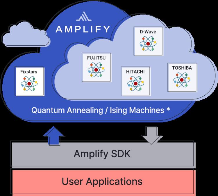 フィックスターズが量子アニーリングを使うためのクラウド「Fixstars Amplify」リリース