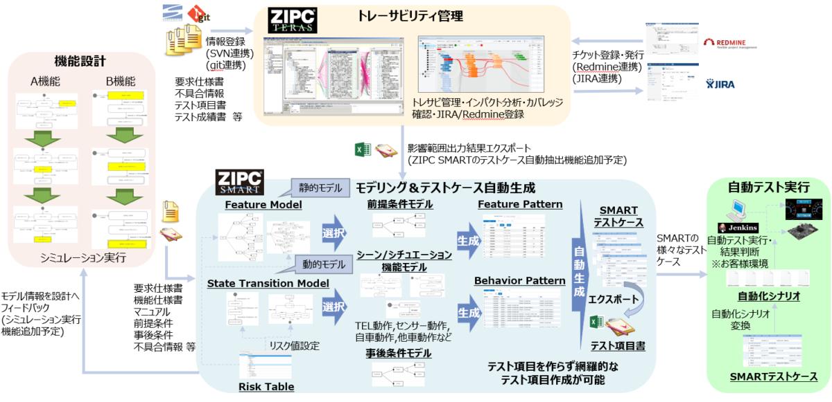 NTTデータ オートモビリジェンス研究所「Smart Test」ソリューション提供開始