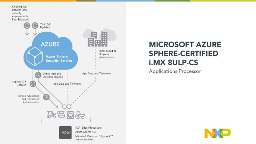 NXPが2つのアプリケーション・プロセッサ・ファミリを発表