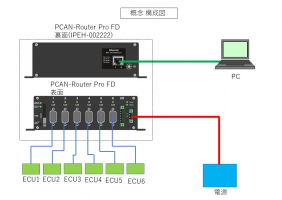 """PEAK-System、CAN / CAN FDルータおよびデータロガー""""PCAN-Router Pro FD""""のEthernet(RJ-45)インターフェイス拡張モデルを発表"""