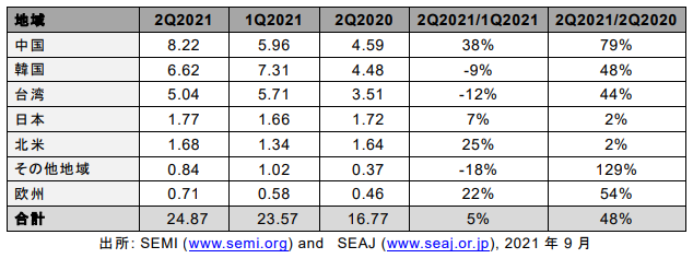 2021年第2四半期の世界半導体製造装置販売額、四半期過去最高の249億ドルに