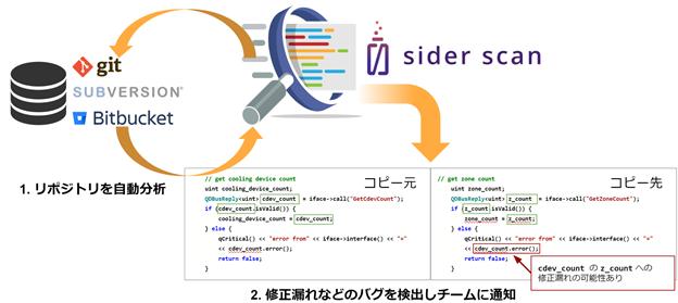 Siderが修正漏れを監視する「Sider Scan」製品版リリース