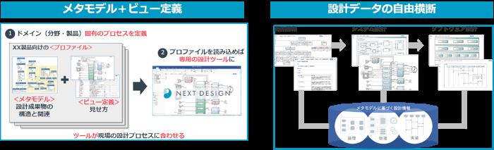 イーソルトリニティ、デンソークリエイト社が開発した次世代システム・ソフトウェア設計ツール「Next Design」の取り扱いを開始