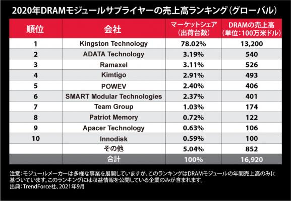 Kingston Technologyが2020年も引き続きDRAMモジュールサプライヤーのトップにランクイン